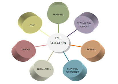 EMR_Selection
